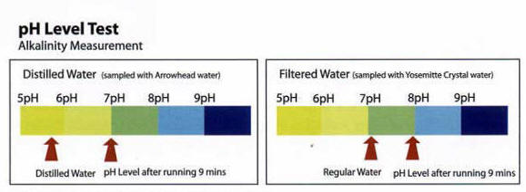 pH Improvements with Hexagonal Water